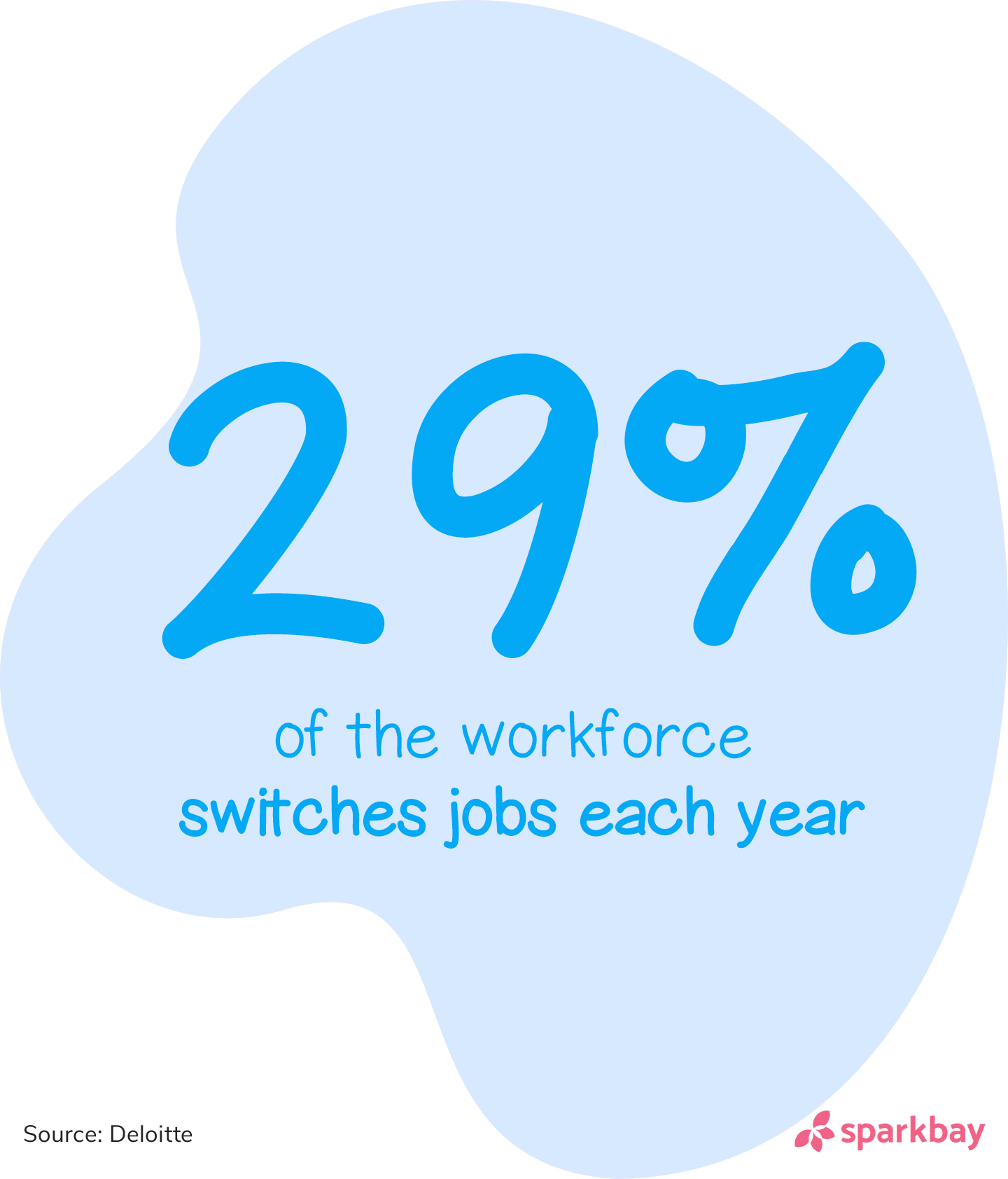 Employee turnover statistics: 25% of the workforce switches jobs each year.