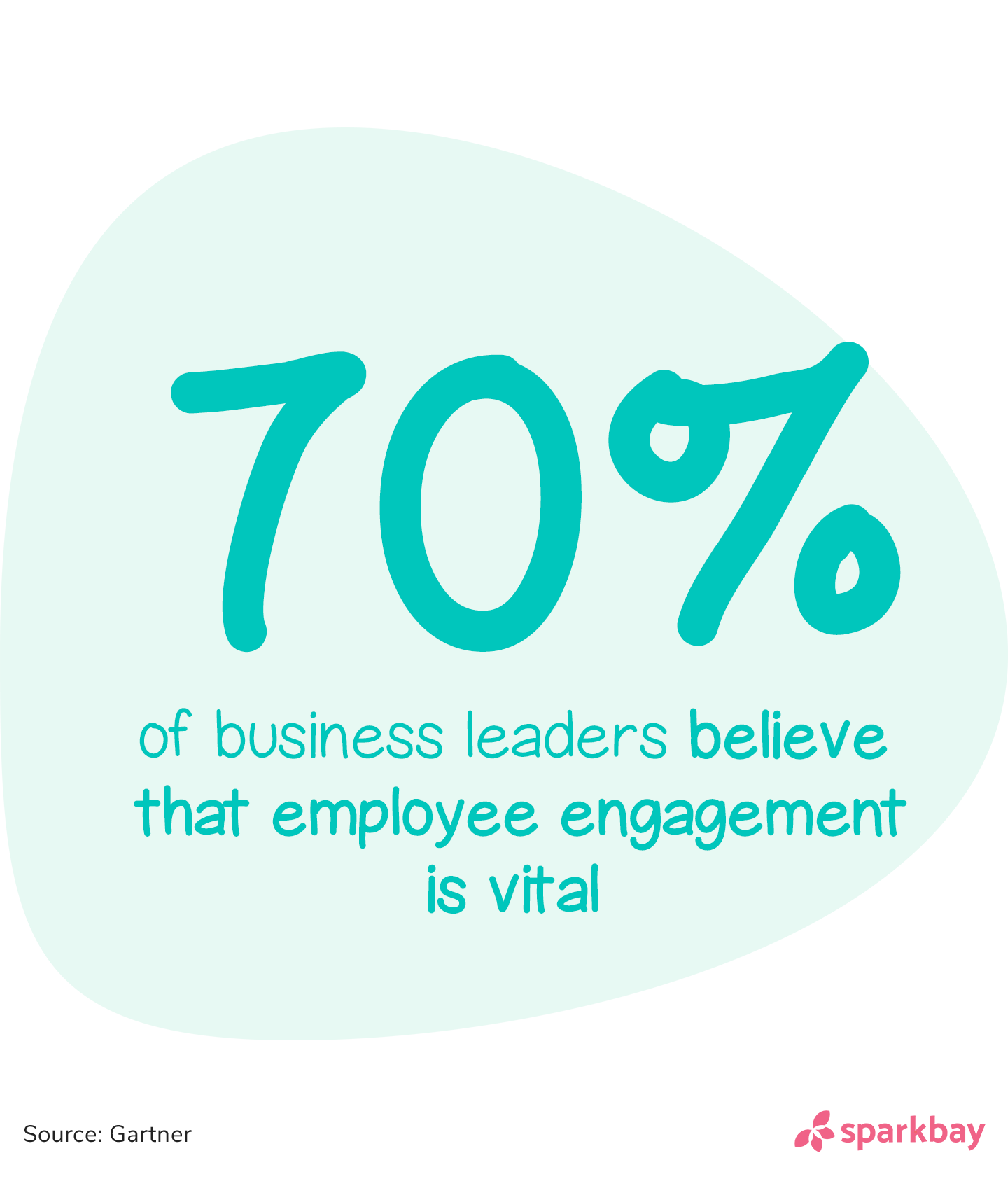 Employee engagement statistics: 70% of business leaders believe that employee engagement is vital.