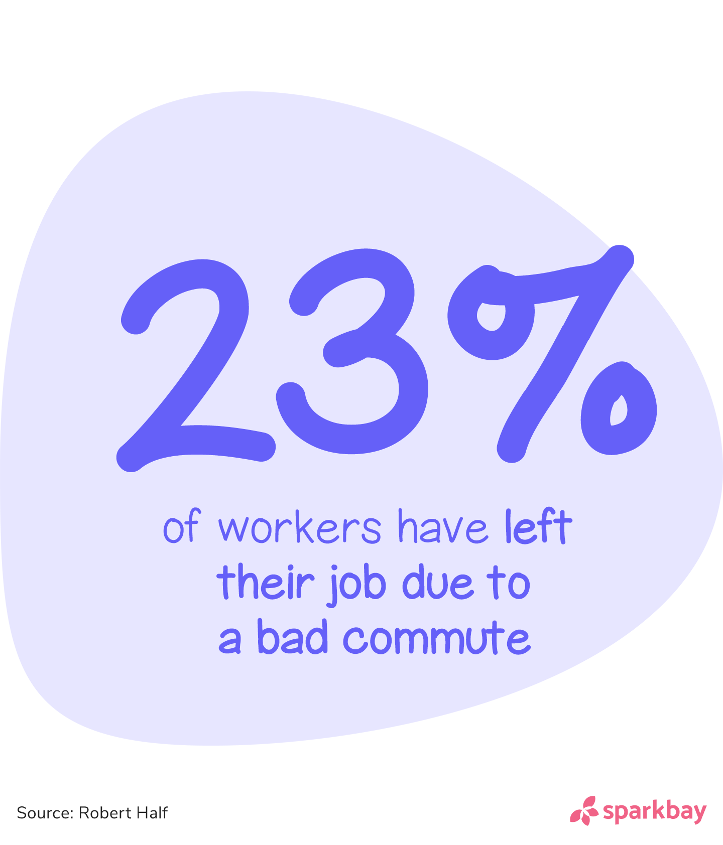 Employee turnover statistics: 23% of workers have left their job due to a bad commute.'